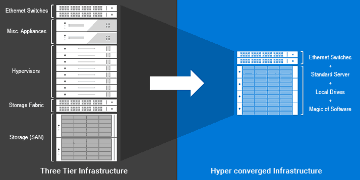 Three Tier vs Hyperconverged Infrastructure