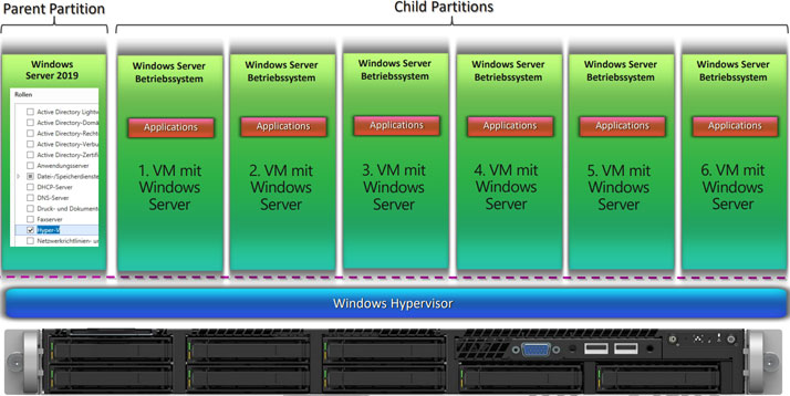 Windows Server Hyper-V Architektur
