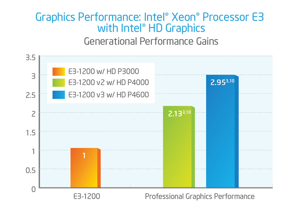 Grafik Vergleich Intel Xeon V3 und V2