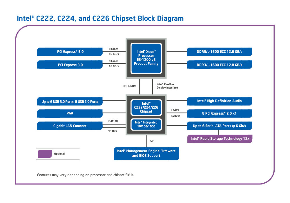 Intel C222, C224, C226 Chipsatz Diagram