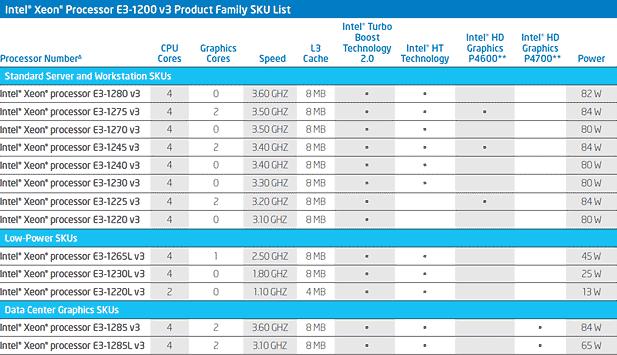 Die Intel Xeon v3 Prozessoren im direkten Vergleich