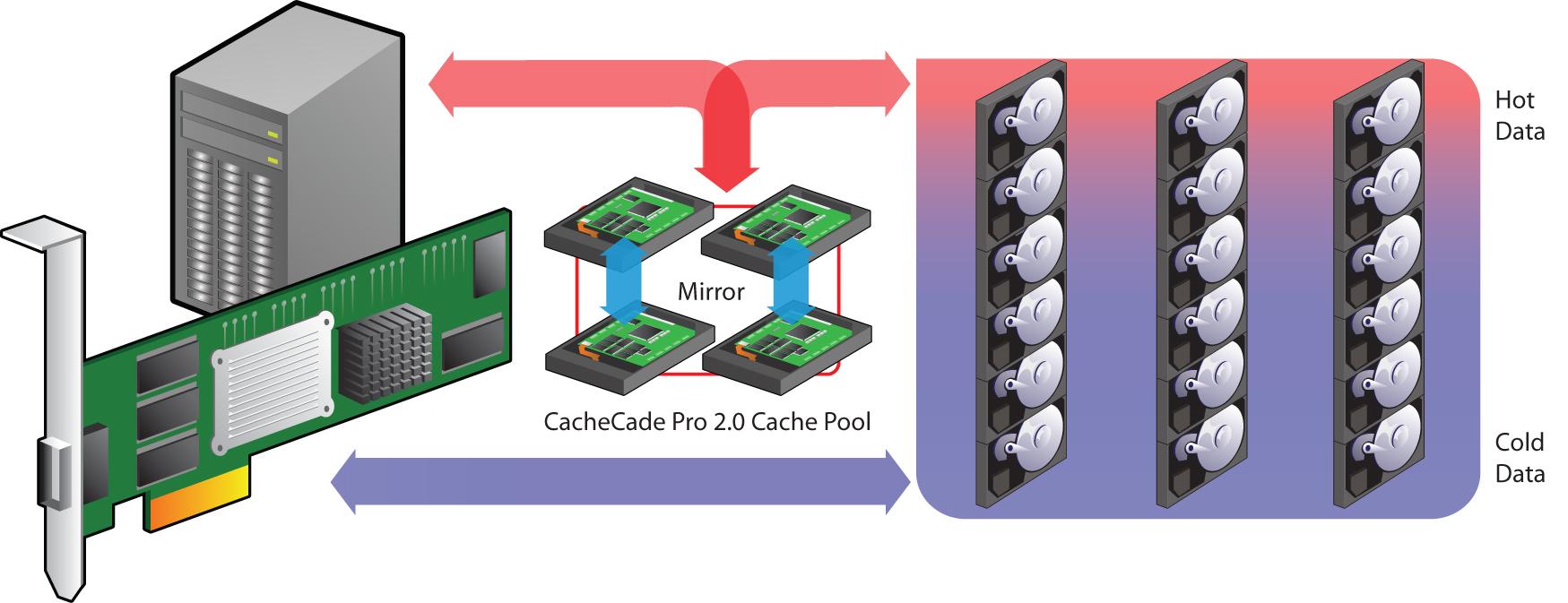 LSI CacheCade Flash Speicher Lösungen