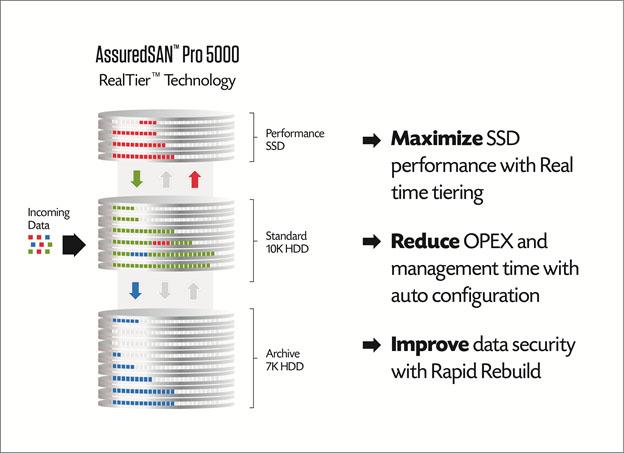 Realtime Tiered Storage - Datenmigration in Echtzeit mit den neuen RealTier™ von Dot Hill