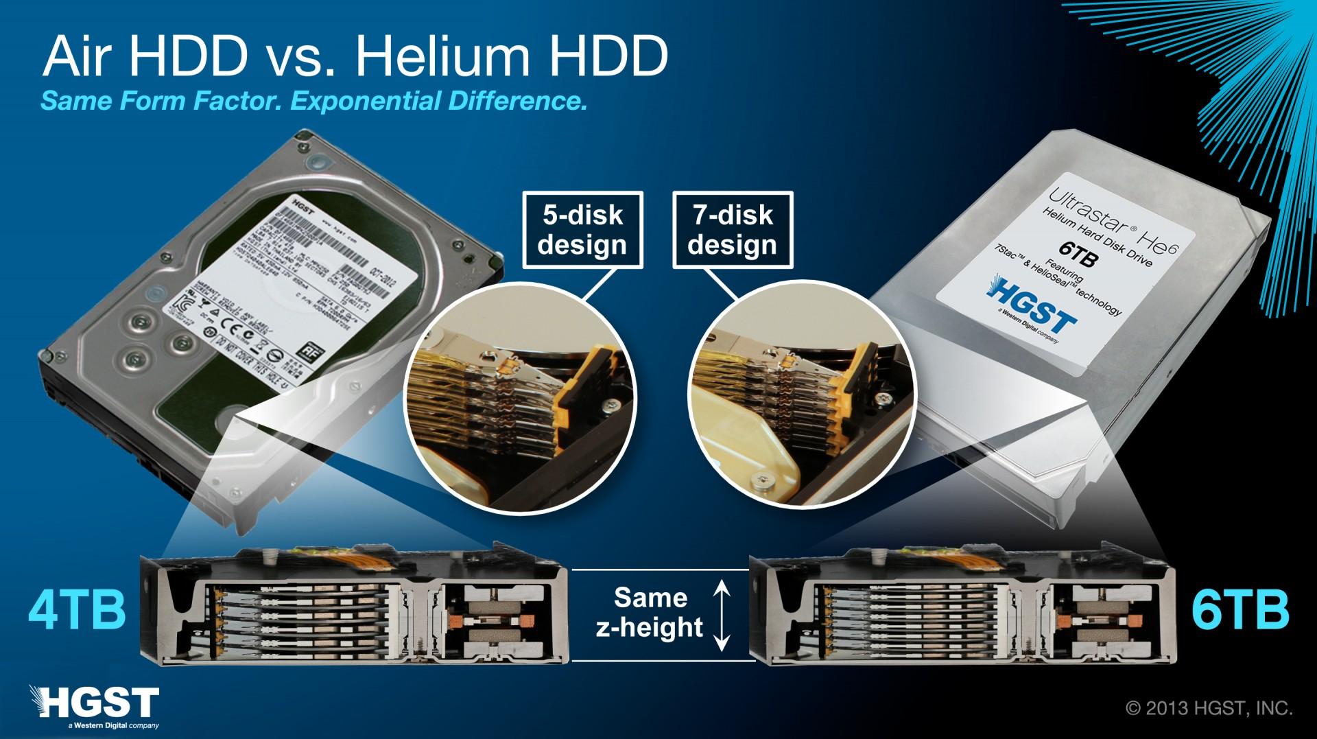 HGST Ultrastar He6: Helium-Festplatten mit 6 TByte