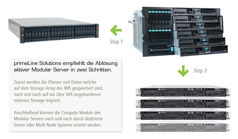 Intel Modular Server EOL - Migration hin zu dedizierten Server Systemen und externen Storage Lösungen
