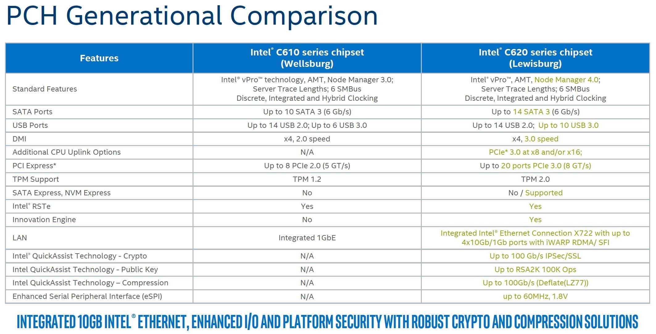 Der neue Intel C620 Chipsatz-Familie alias Lewisburg im Vergleich zum Vorgänger Wellsburg