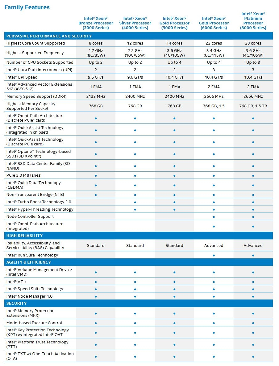 Intel Xeon Scalable Family Features