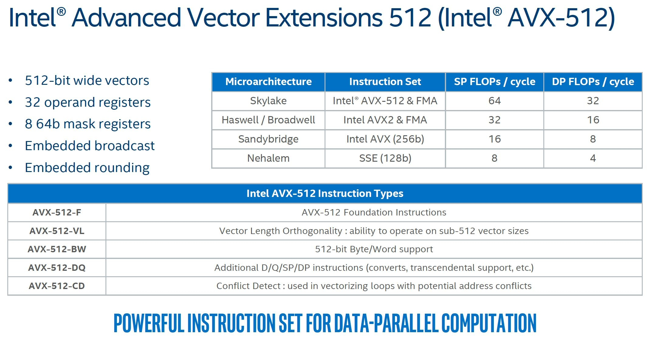 Intel® Advanced Vector Extensions 512 (Intel® AVX-512)