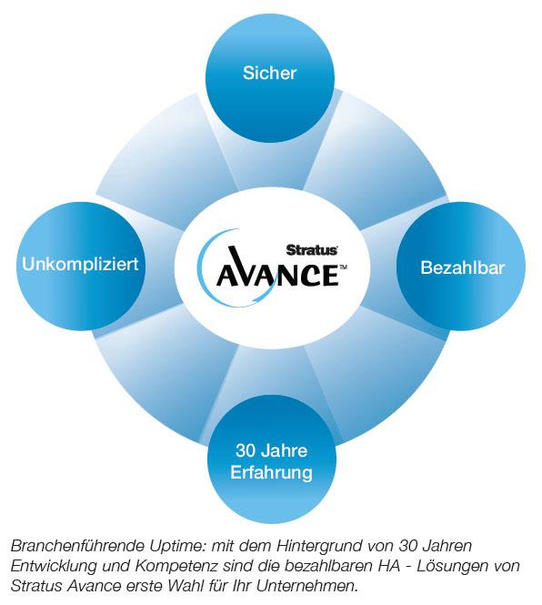 Stratus Avance ist sicher, bezahlbar, unkompliziert und ein Produkt aus 30 Jahren Erfahrung mit Hochverfügbarkeit