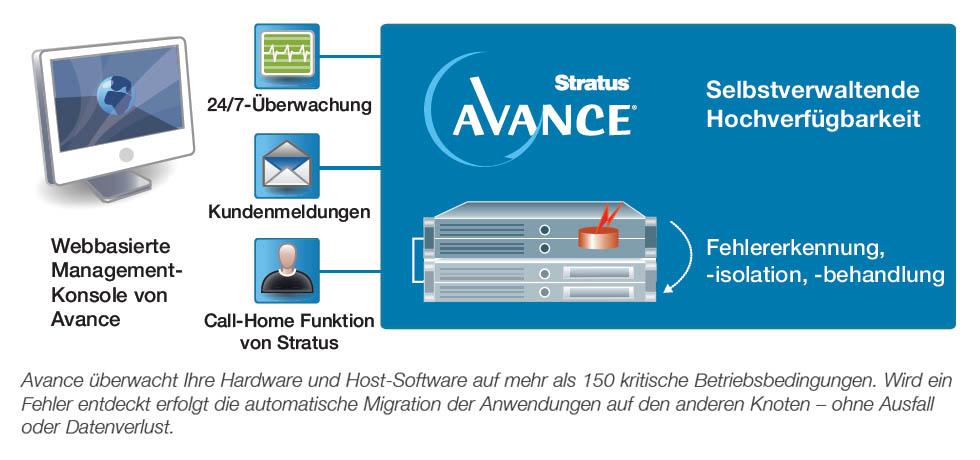 Stratus Avance 24/7 Überwachung für optimale Verfügbarkeit