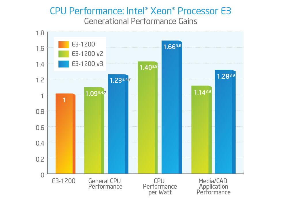 Prozessor Vergleich Intel Xeon V3 und V2